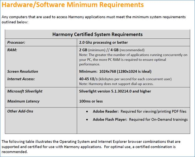 screenshot of text & tables from the Harmony Computer configuration document